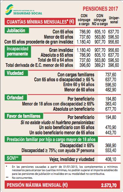 Abogado pension invalidez Madrid