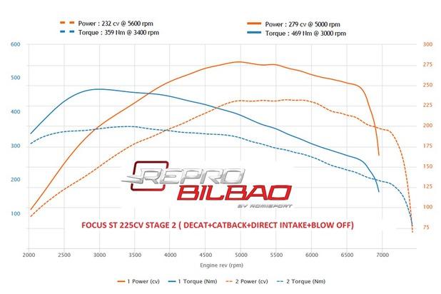 Dyno banco potencia Focus ST 225