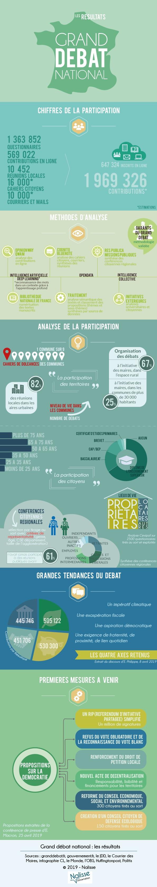 Infographie du grand débat