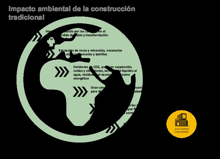 Casas de Contenedores como solución al impacto