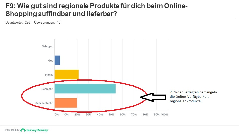 Regionale Produkte online schlecht repräsentiert