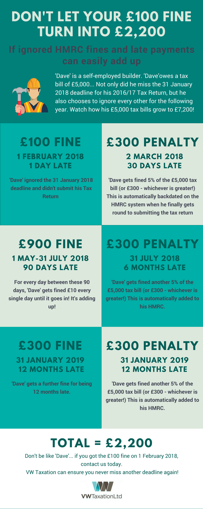 HMRC Fines and Late Payments