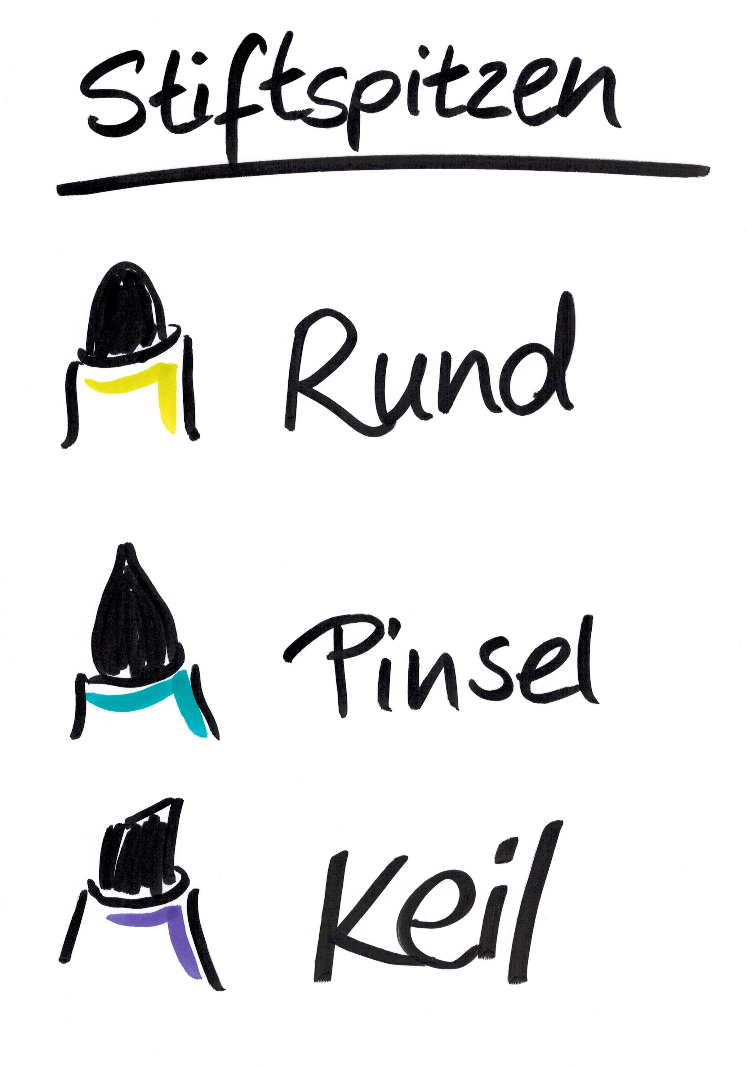 Stiftspitzen, Schriftbild, Keilspitze, Rundspitze