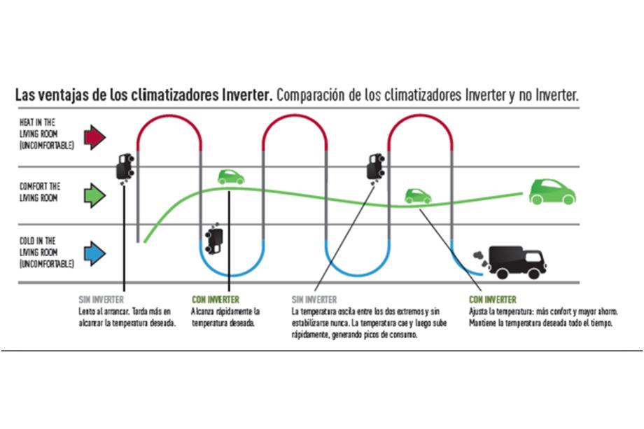 Grafico de sistema inverter