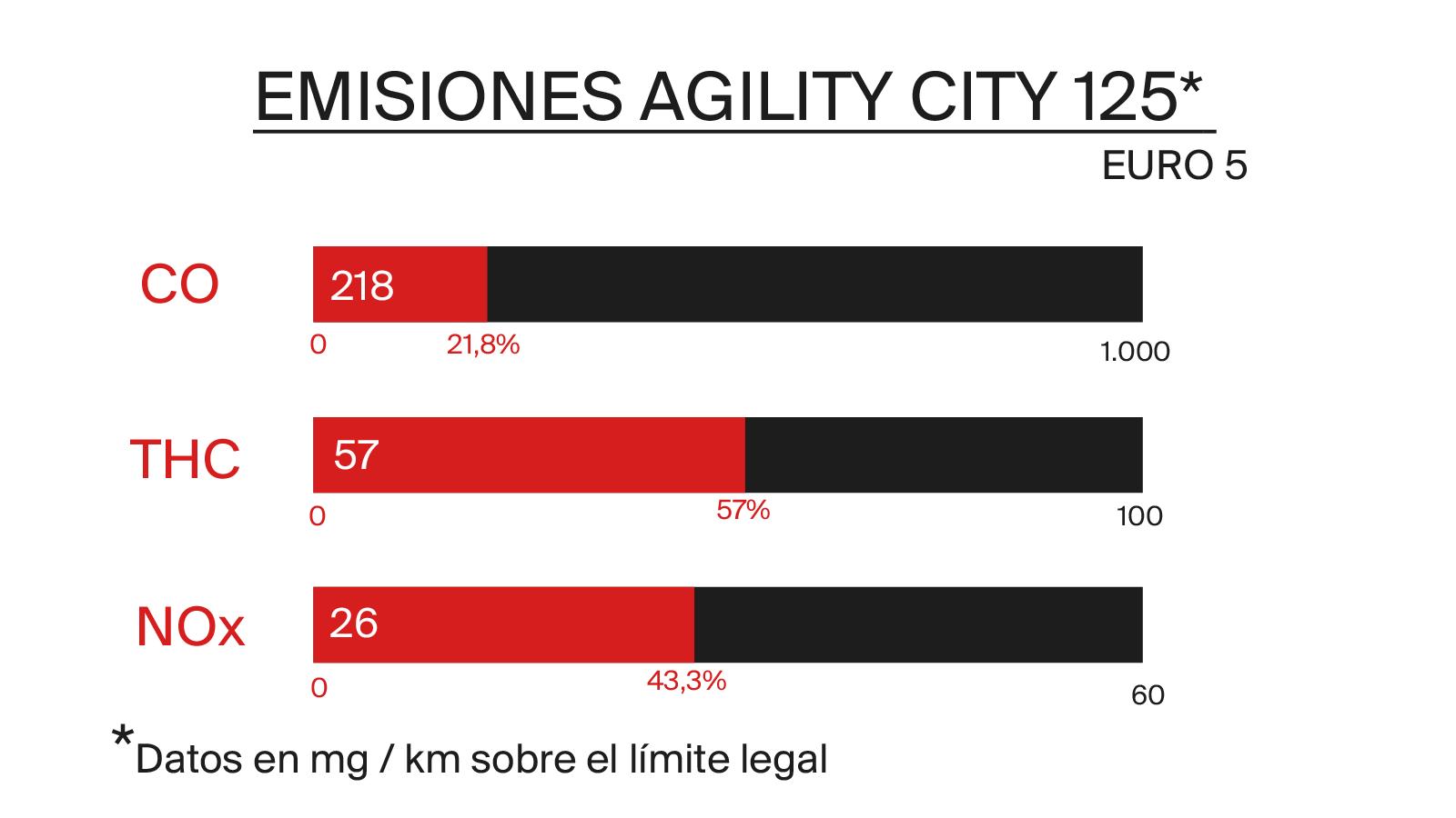 emisiones euro 5 moto agility city 125