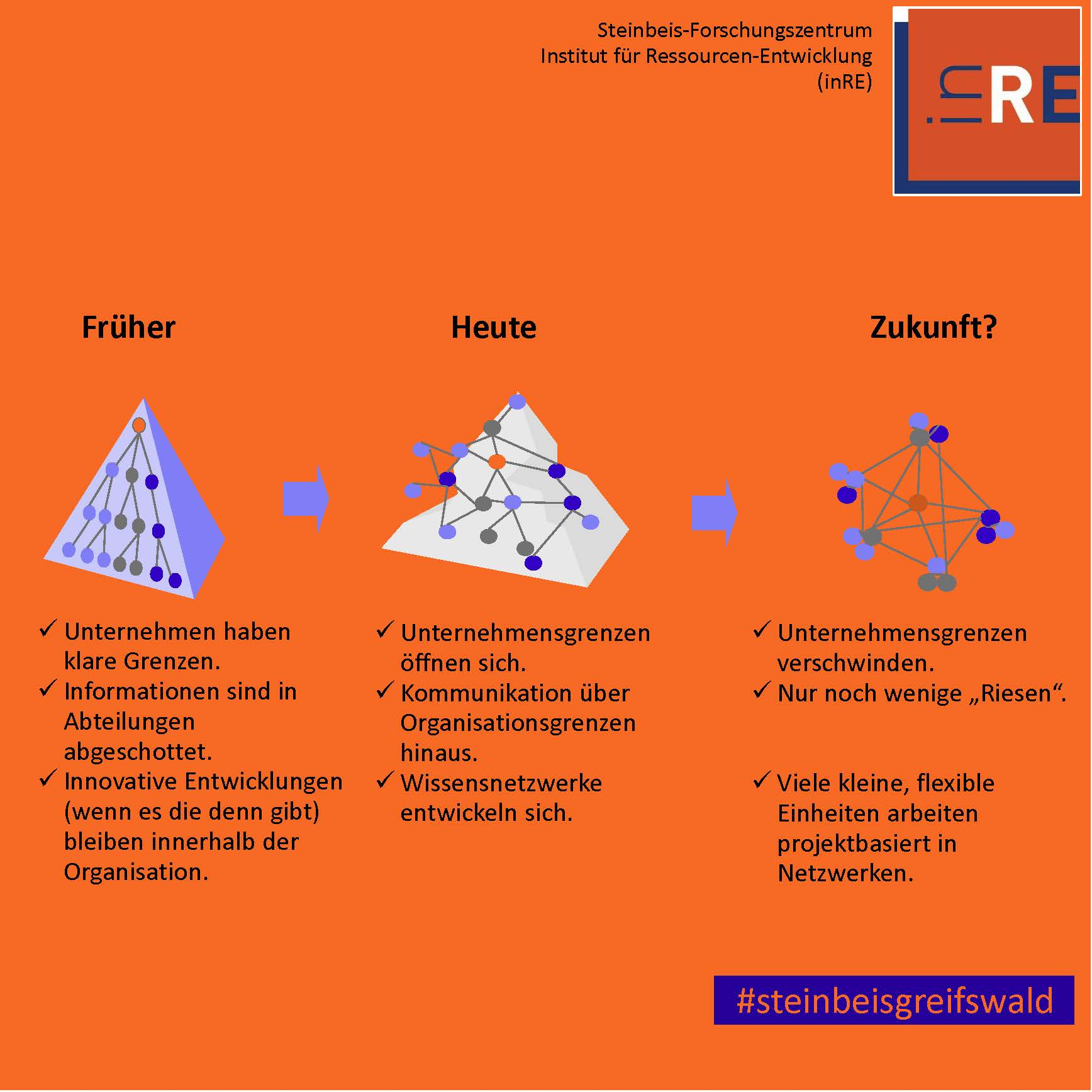 von Hierarchie zum projektbasierten Netzwerk