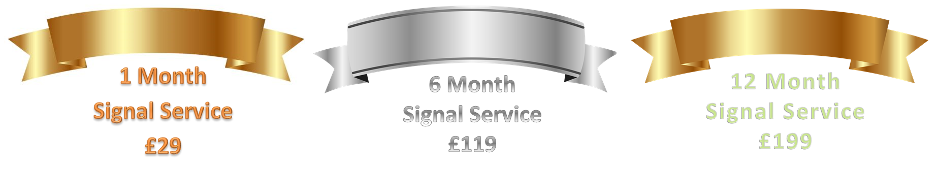 Day & Swing Trading Signal Service